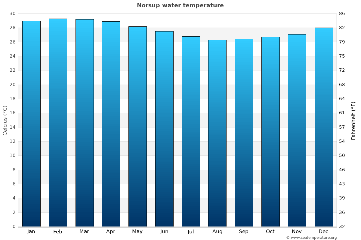 Norsup average water temperatures