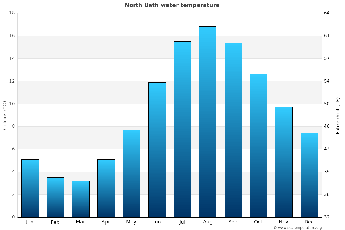 North Bath average water temperatures