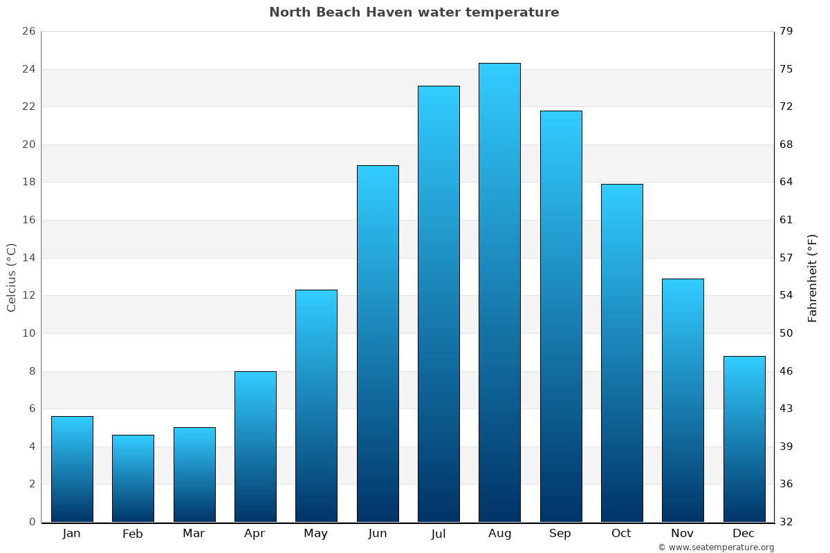 North Beach Haven average water temperatures