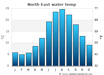 North East average sea temperature chart