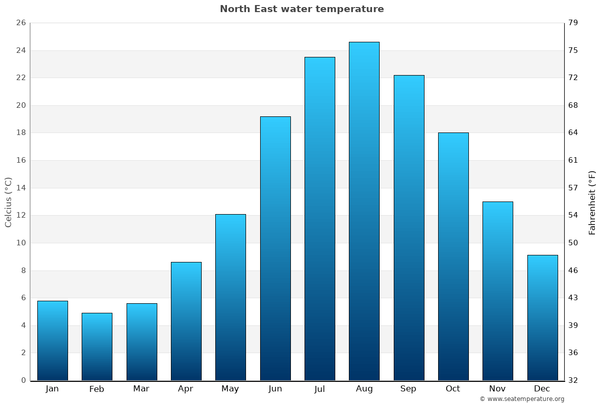 North East average water temperatures