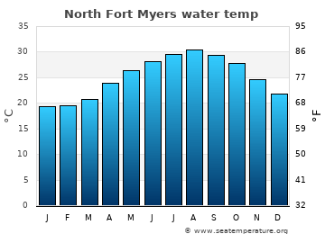 North Fort Myers average sea temperature chart