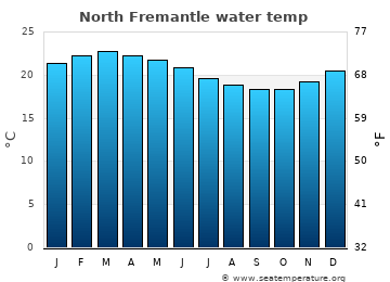 North Fremantle average sea temperature chart