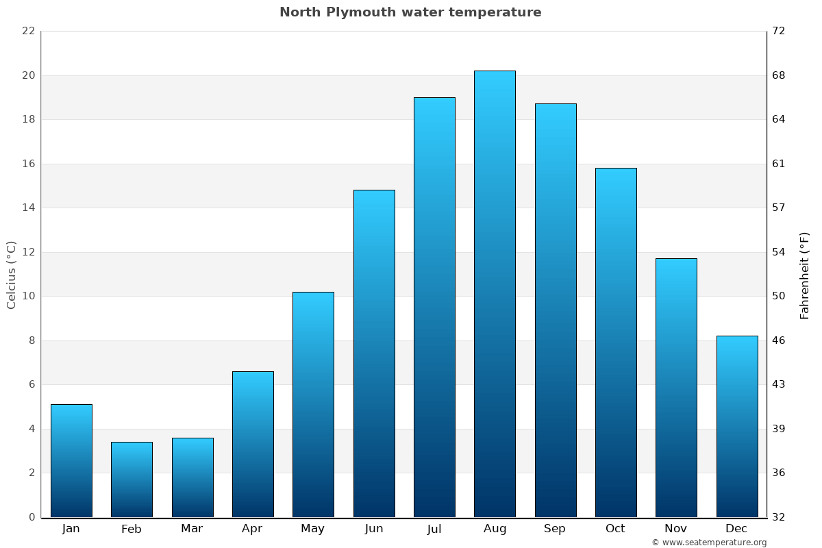 North Plymouth average water temperatures