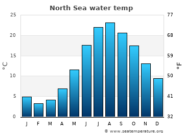 North Sea average sea temperature chart