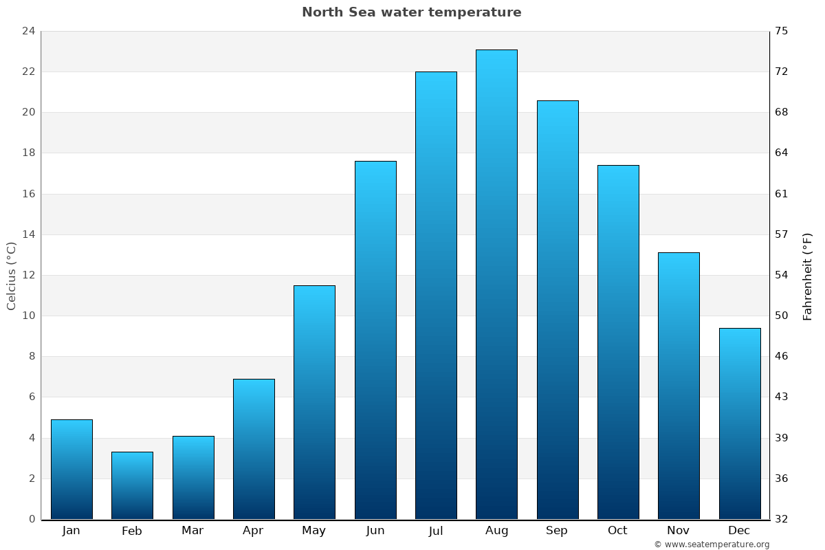 North Sea average water temperatures