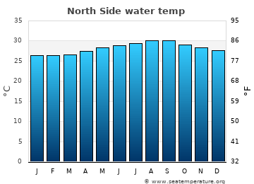 North Side average water temp