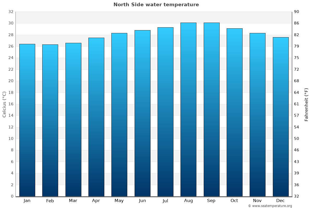 North Side average water temperatures