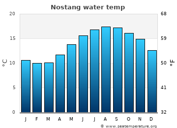 Nostang average sea temperature chart