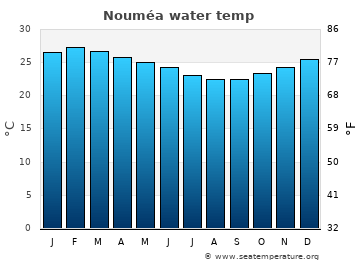 Nouméa average sea temperature chart