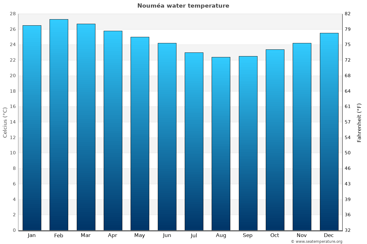 Nouméa average water temperatures