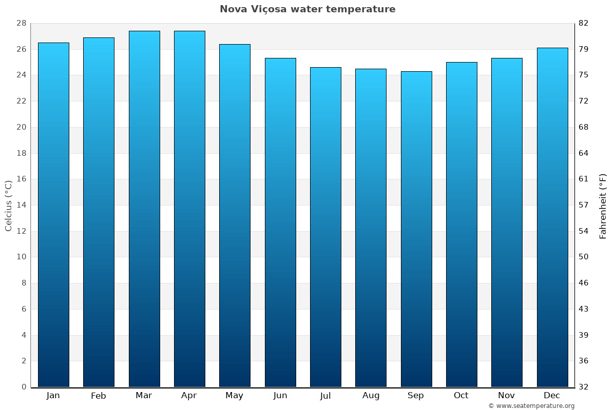 Nova Viçosa average water temperatures