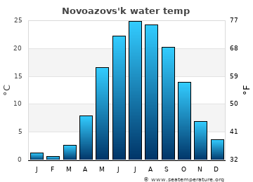 Novoazovs'k average sea temperature chart