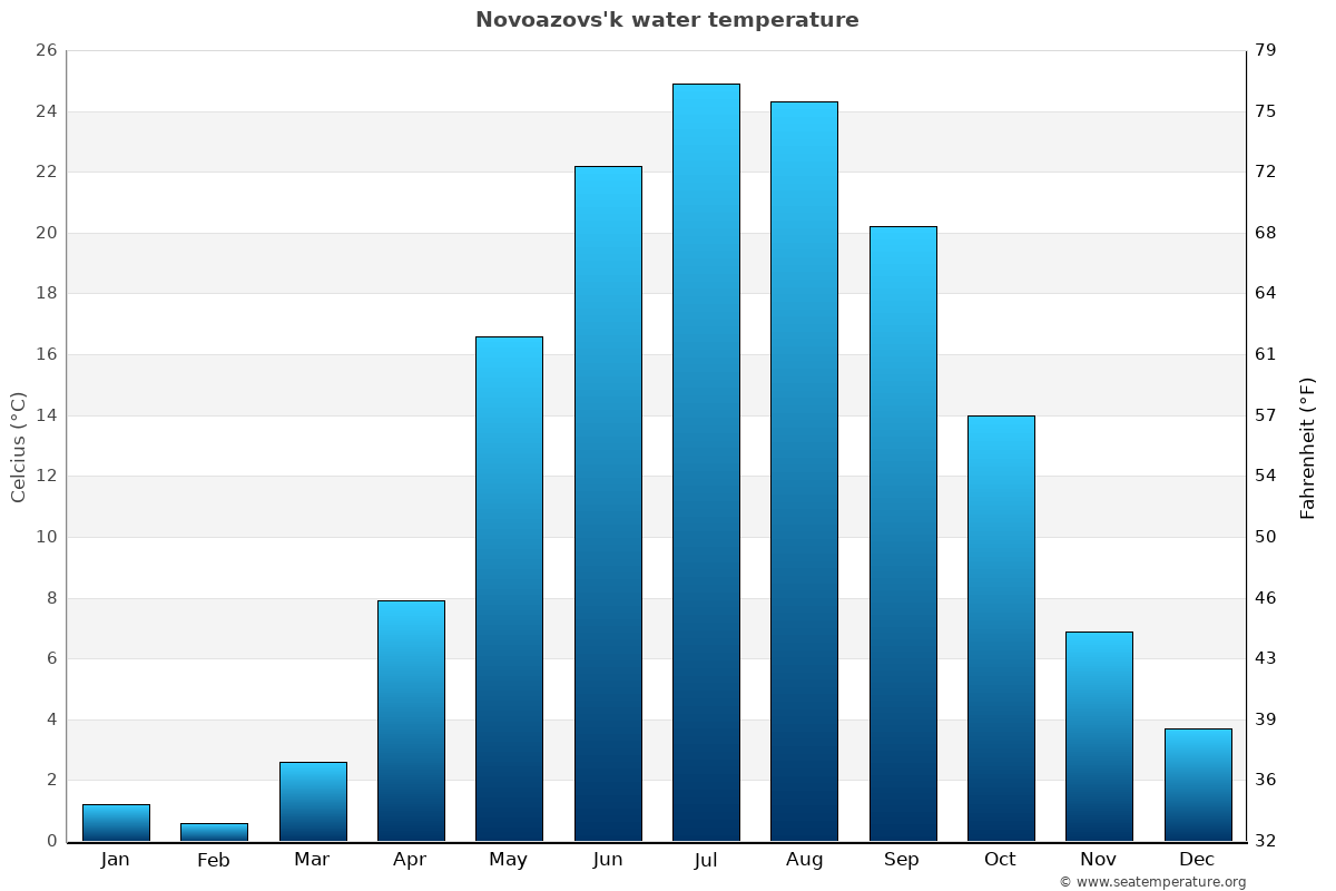 Novoazovs'k average water temperatures
