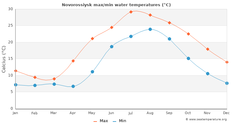 Novorossiysk average maximum / minimum water temperatures