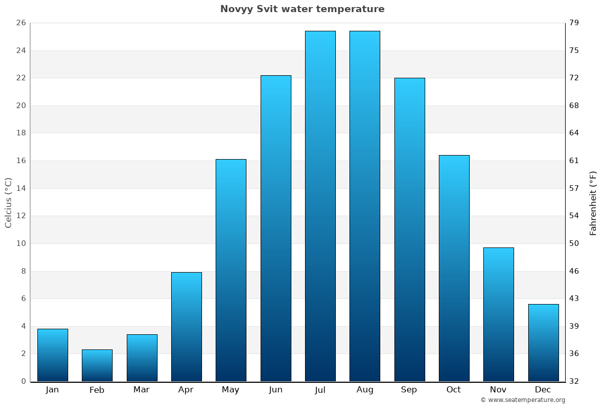 Novyy Svit average water temperatures