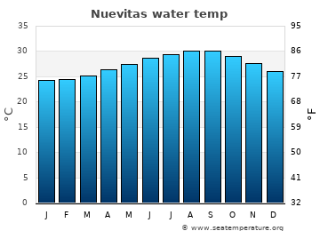 Nuevitas average sea sea_temperature chart