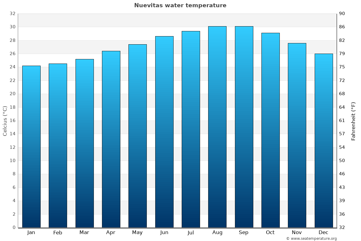 Nuevitas average sea temperature chart