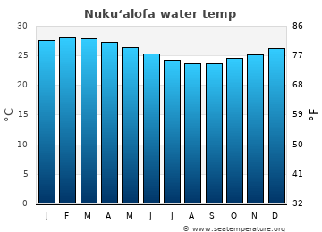 Nuku'alofa average sea temperature chart