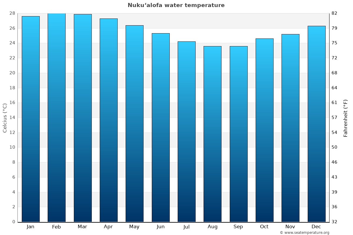 Nuku'alofa average water temperatures