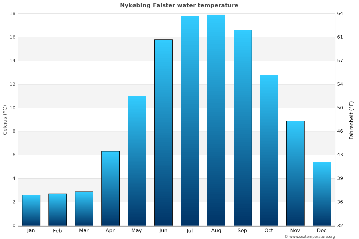 Nykøbing Falster average water temperatures
