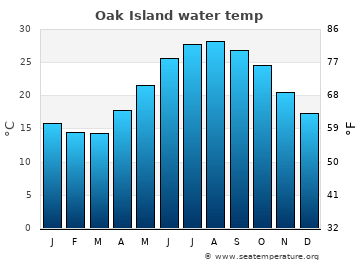Oak Island average sea temperature chart