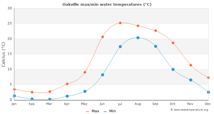 Oakville average maximum / minimum water temperatures