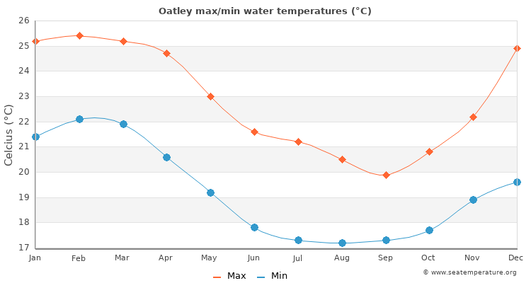 Oatley average maximum / minimum water temperatures