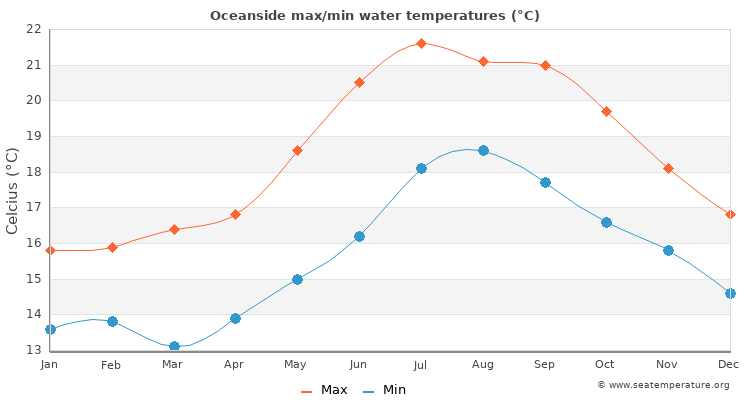 Oceanside average maximum / minimum water temperatures