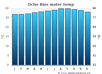 Ocho Rios average sea temperature chart