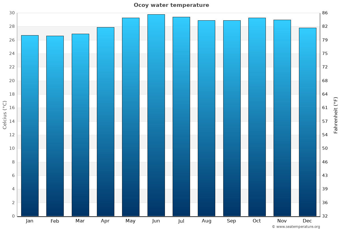Ocoy average water temperatures