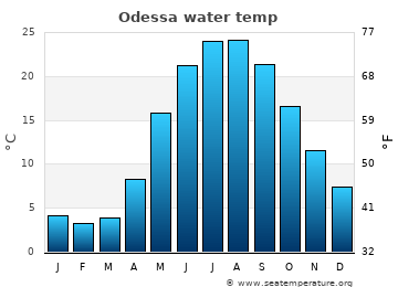 Odessa average sea temperature chart