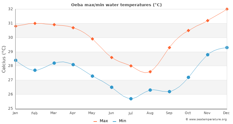 Oeba average maximum / minimum water temperatures