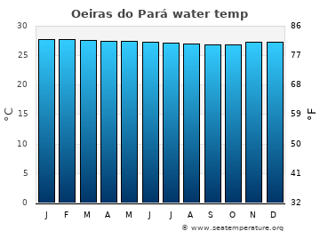 Oeiras do Pará average sea temperature chart