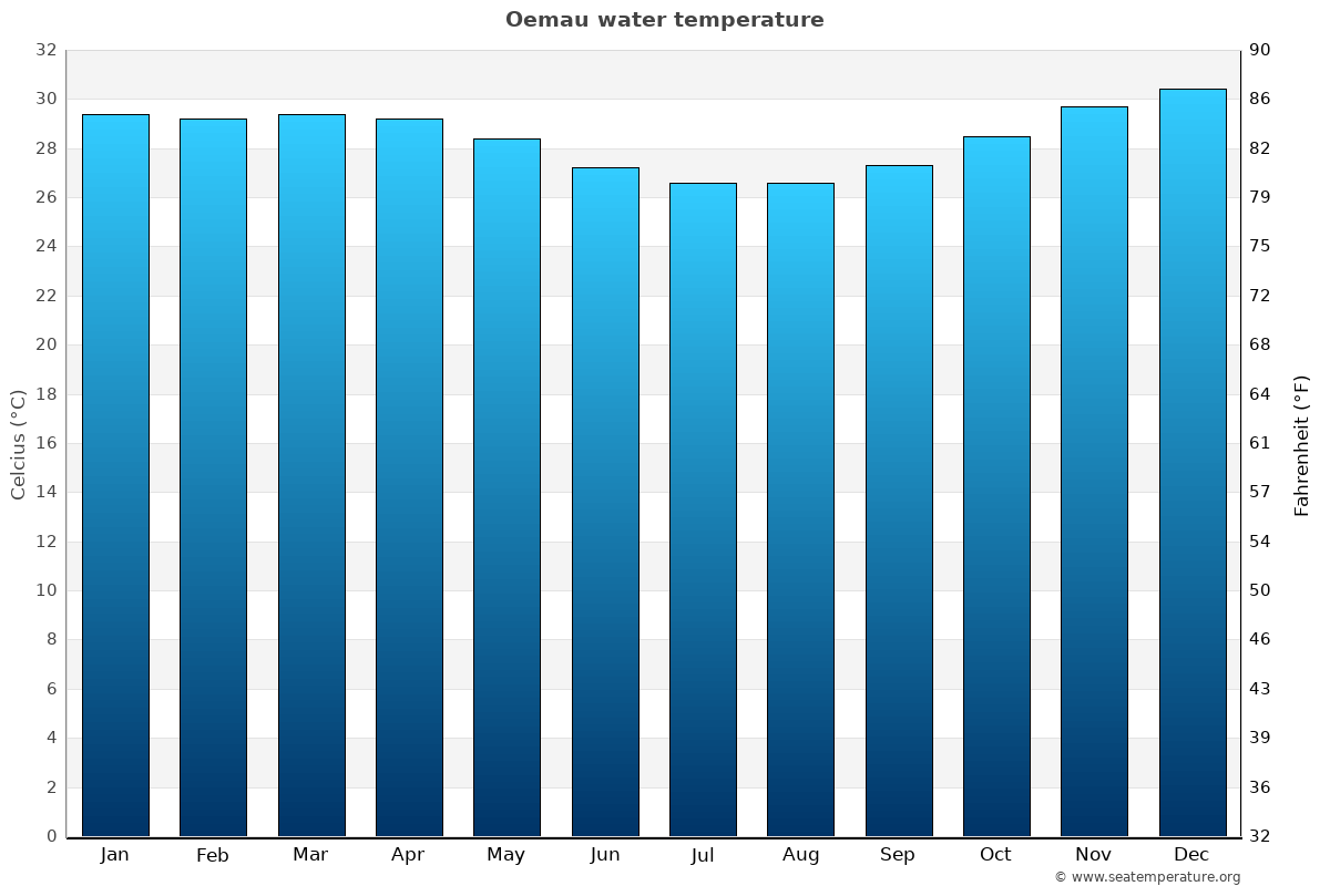 Oemau average water temperatures
