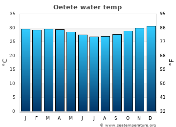 Oetete average sea temperature chart