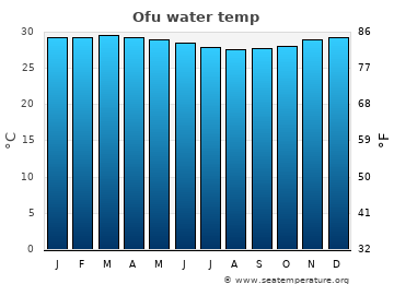 Ofu average sea temperature chart