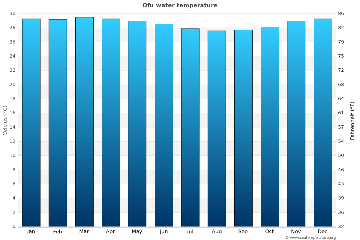 Ofu average water temperatures