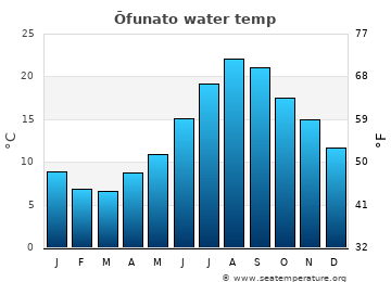 Ōfunato average sea temperature chart
