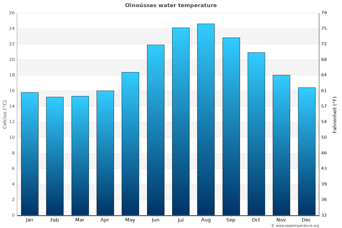 Oinoússes average water temperatures
