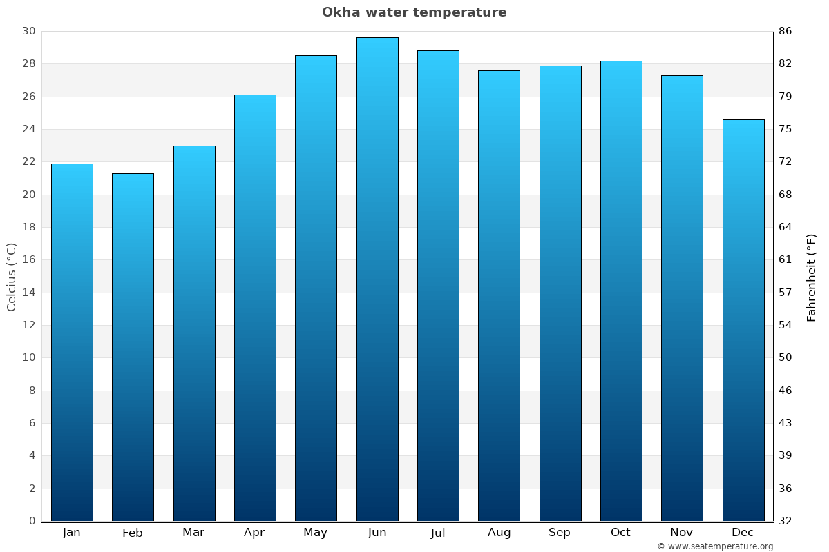 Okha average water temperatures