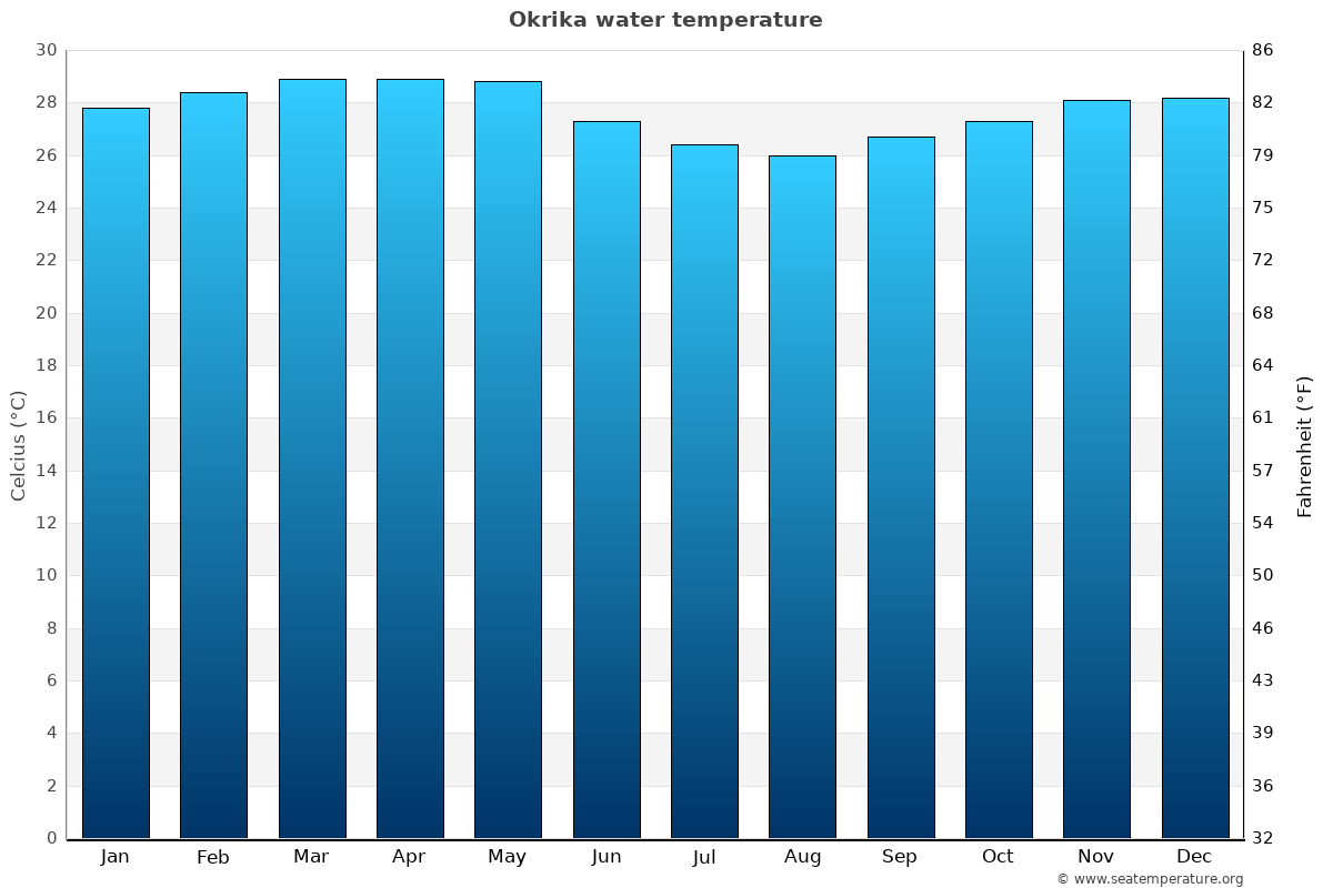 Okrika average water temperatures