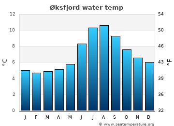 Øksfjord average sea temperature chart