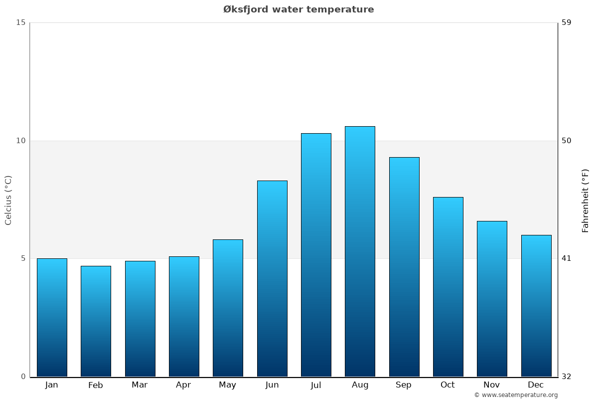 Øksfjord average water temperatures