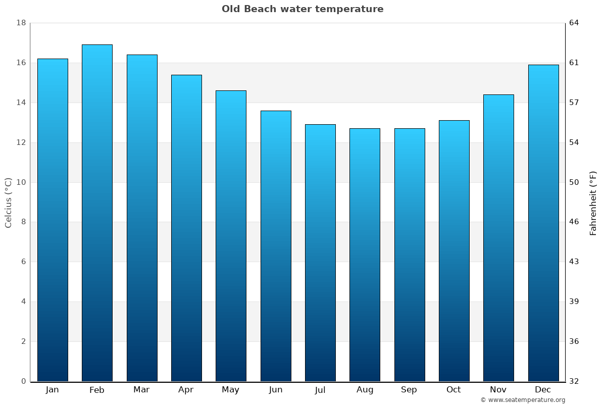 Old Beach average water temperatures