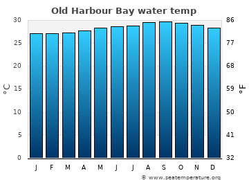 Old Harbour Bay average sea temperature chart