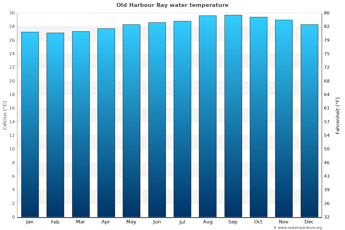 Old Harbour Bay average water temperatures