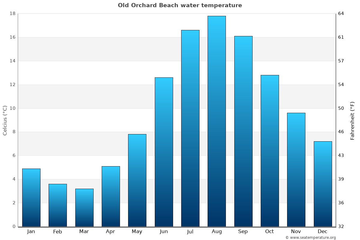 Old Orchard Beach Me Water Temperature United States Sea