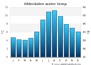 Olderdalen average sea temperature chart