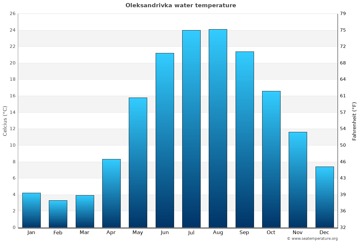 Oleksandrivka average water temperatures